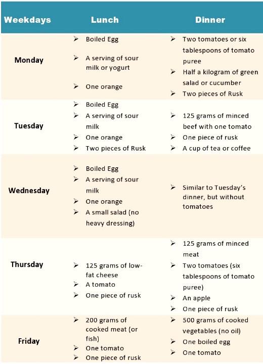 Shock diet plan
