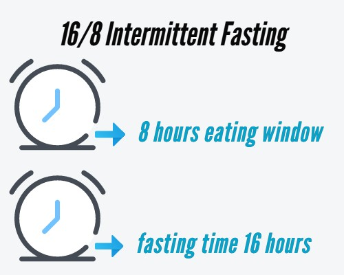 16/8 intermittent fasting infographic