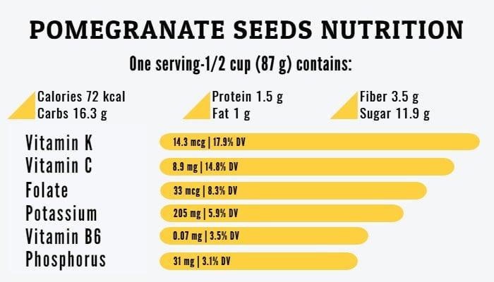 Pomegranate seeds nutrition