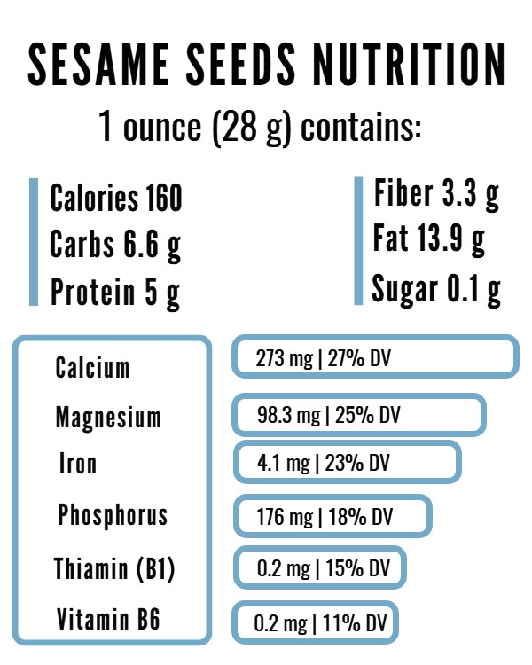 Sesame seeds nutrition facts