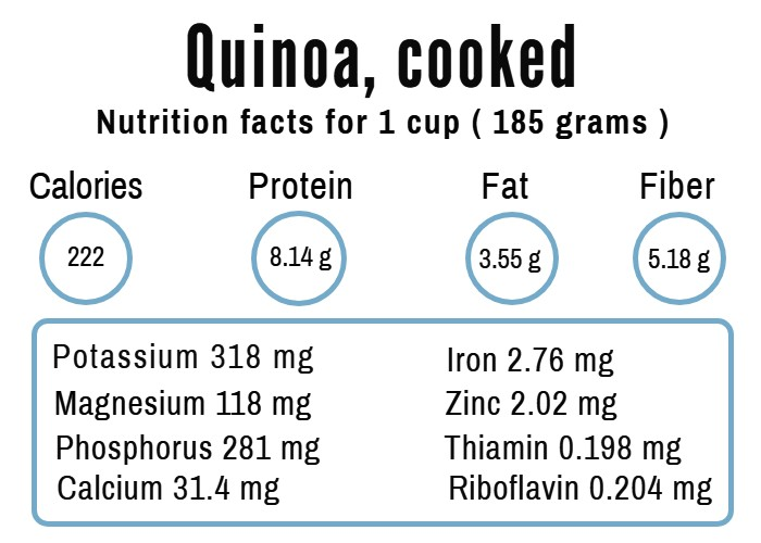 Nutritional content of quinoa
