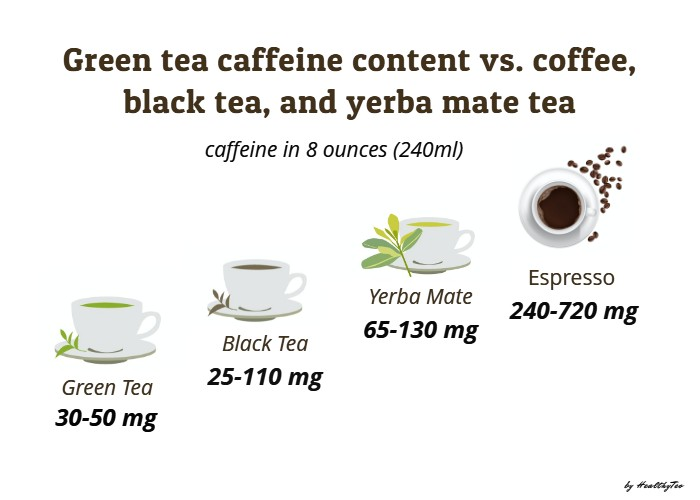 Caffeine content in green tea compared to black tea, yerba mate and coffee