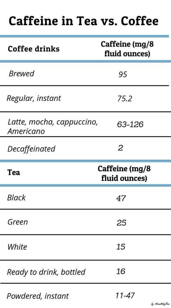 Caffeine content in different types of tea and coffee
